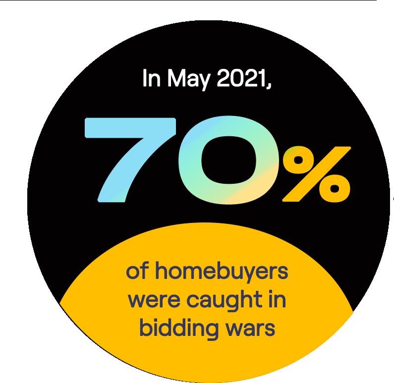 home buyers got in bidding war stat